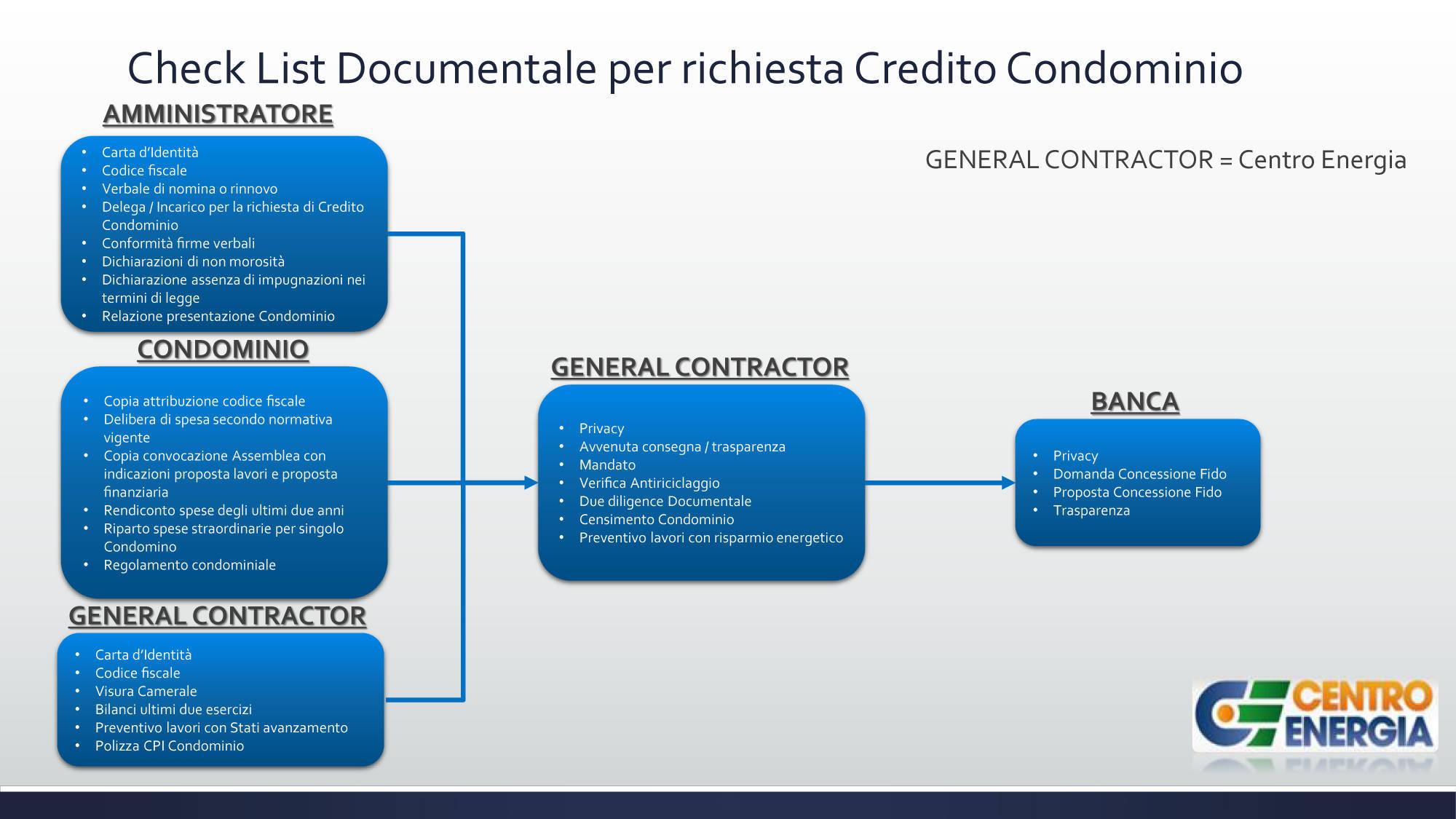 Check-List-Documentale-per-richiesta-Credito_Hq