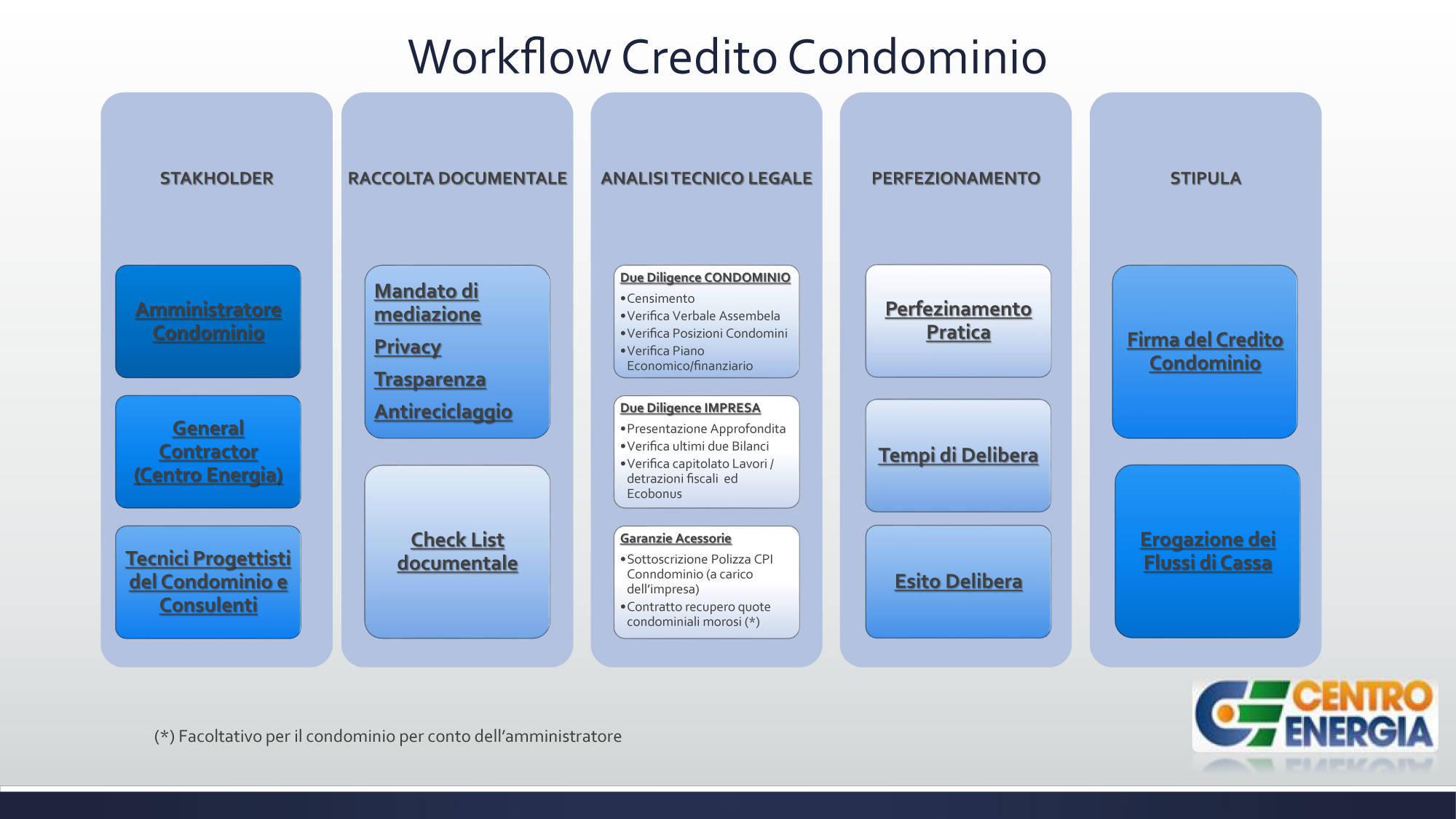 Credito-Condominio-Workflow_Hq